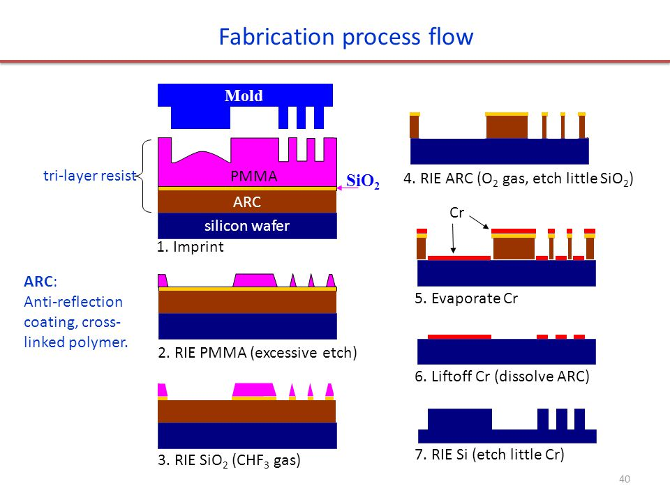 Fabrication process flow