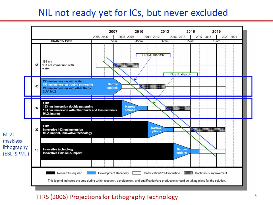 NIL not ready yet for ICs, but never excluded