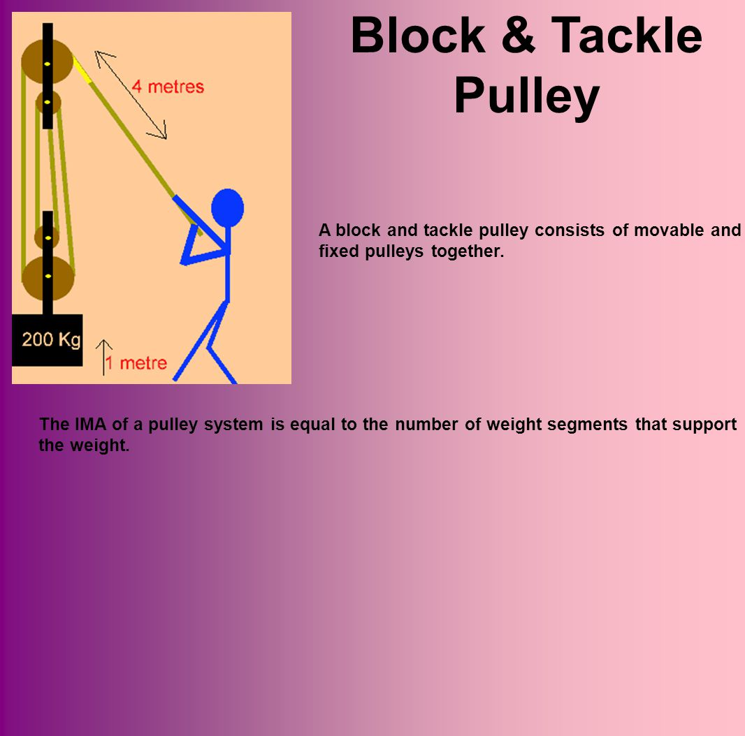 Block & Tackle Pulley A block and tackle pulley consists of movable and fixed pulleys together.