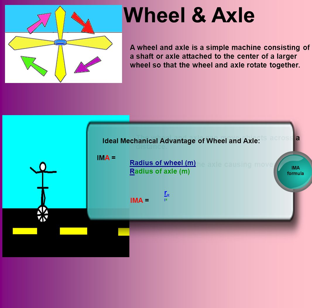Ideal Mechanical Advantage of Wheel and Axle: