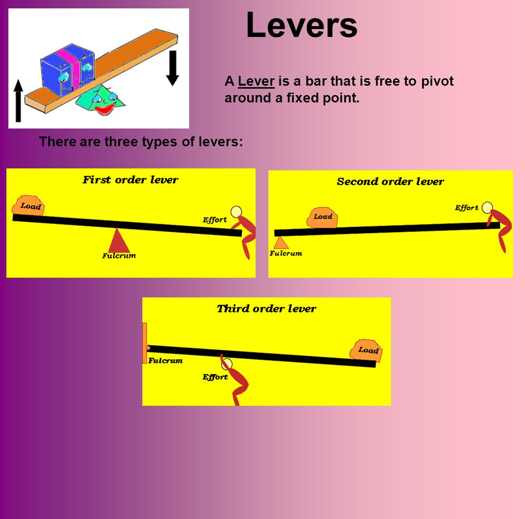 Levers A Lever is a bar that is free to pivot around a fixed point.