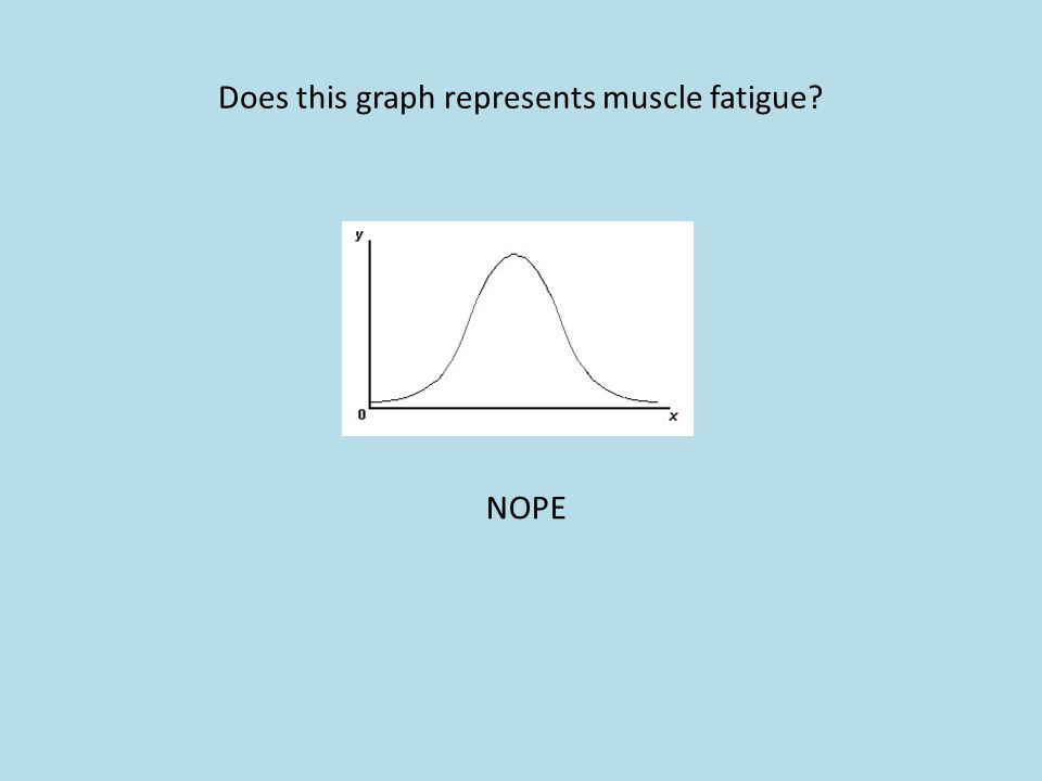 Does this graph represents muscle fatigue
