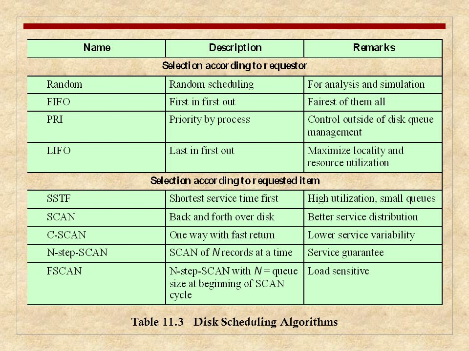 Table 11.3 Disk Scheduling Algorithms