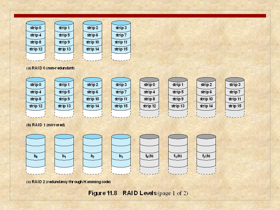 Figure 11.8 is an example that illustrates the use of the seven RAID schemes to support a data.