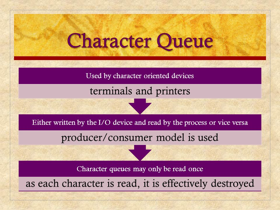 Character Queue Used by character oriented devices. terminals and printers. Either written by the I/O device and read by the process or vice versa.