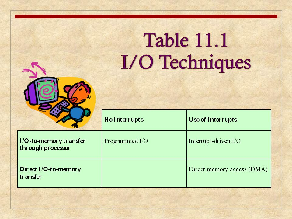 Table 11.1 I/O Techniques Table 11.1 indicates the relationship among these three techniques. In most.