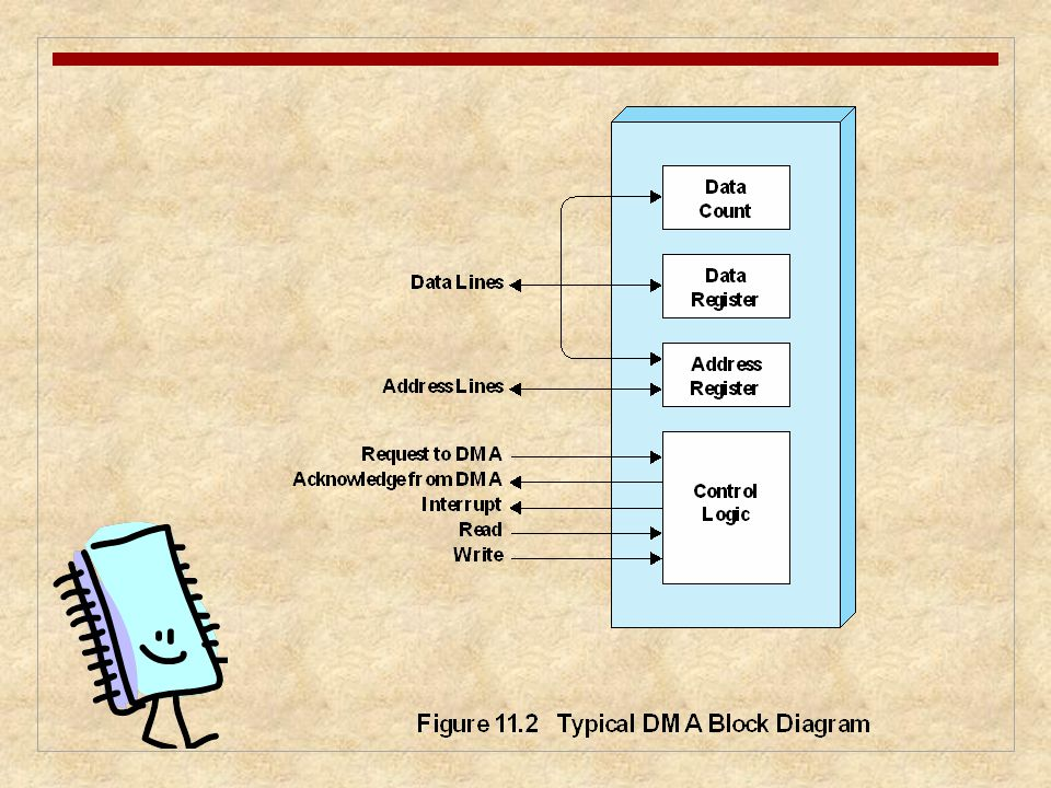 Figure 11. 2 indicates, in general terms, the DMA logic