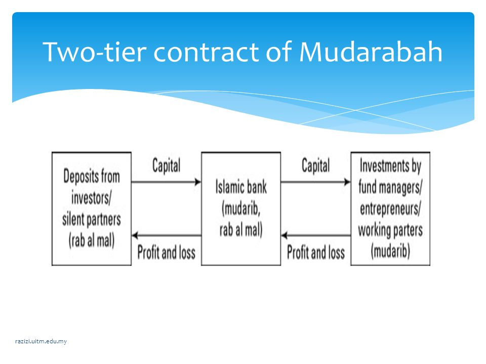 Two-tier contract of Mudarabah