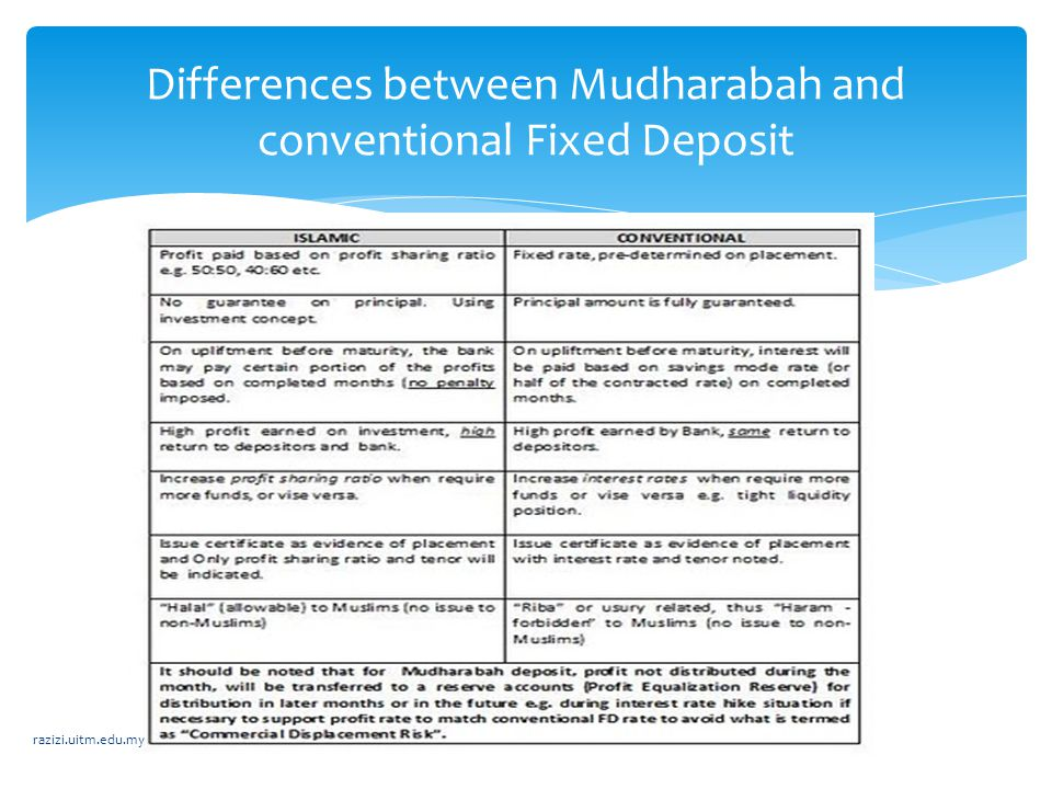Differences between Mudharabah and conventional Fixed Deposit