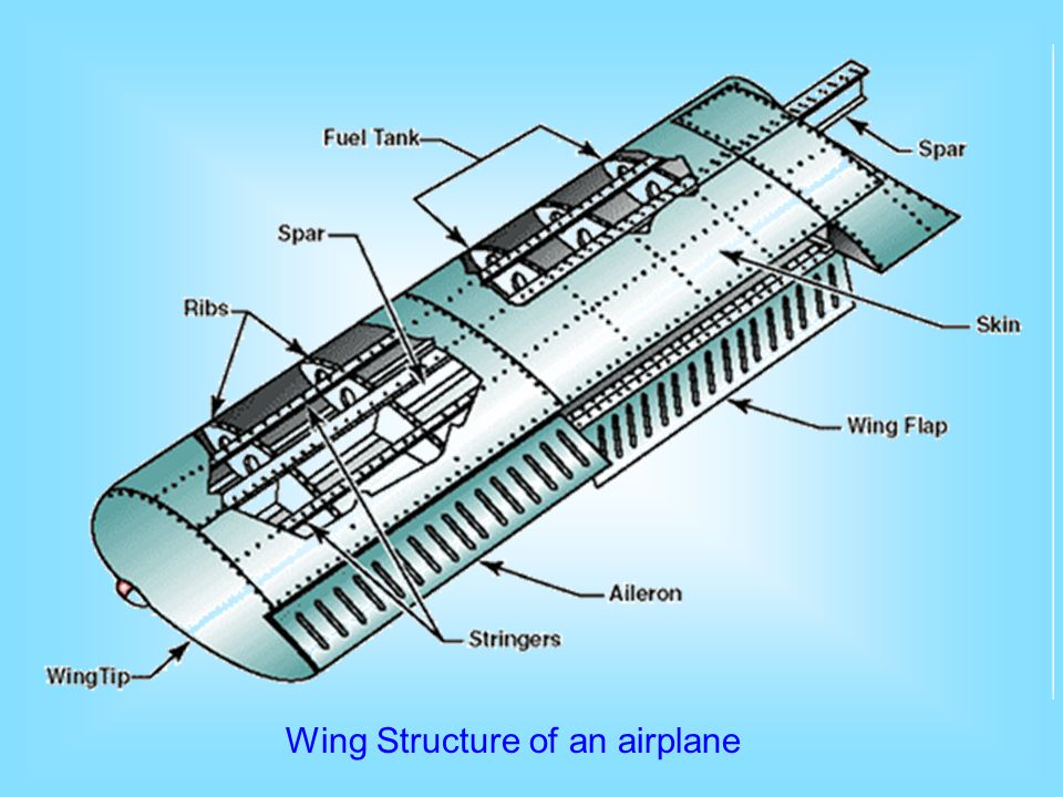 Wing Structure of an airplane