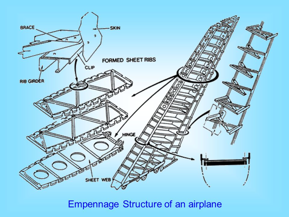 Empennage Structure of an airplane