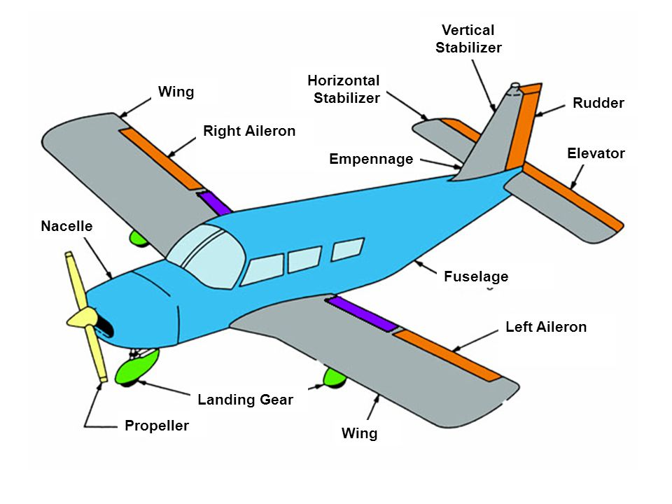 Propeller Landing Gear. Wing. Left Aileron. Fuselage. Empennage. Nacelle. Right Aileron. Horizontal Stabilizer.