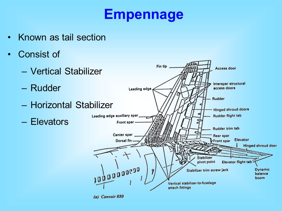 Empennage Known as tail section Consist of Vertical Stabilizer Rudder