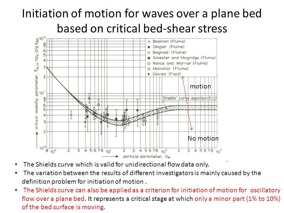 Initiation of motion for waves over a plane bed based on critical bed-shear stress