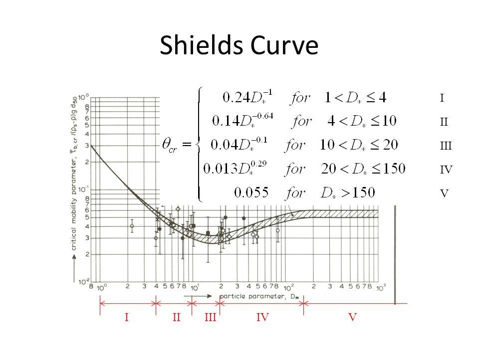 Shields Curve I II III IV V I II III IV V