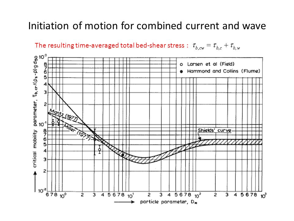 Initiation of motion for combined current and wave