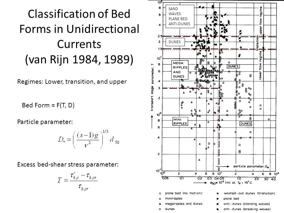 SAND WAVES PLANE BED ANTI-DUNES. DUNES. Classification of Bed Forms in Unidirectional Currents (van Rijn 1984, 1989)