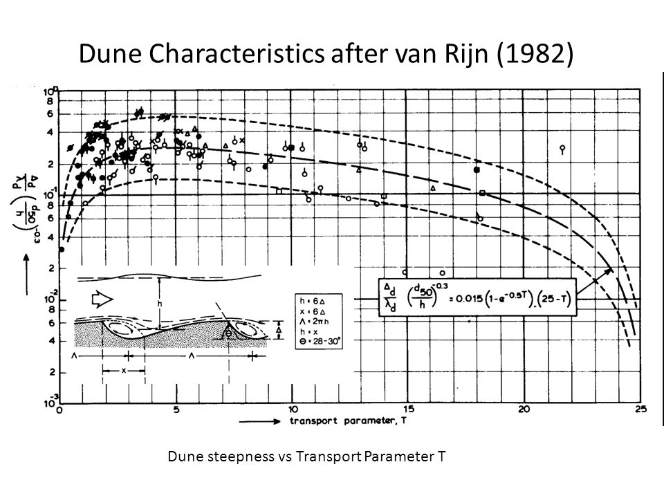 Dune Characteristics after van Rijn (1982)