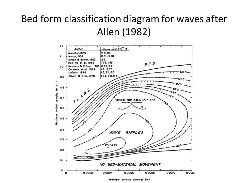 Bed form classification diagram for waves after Allen (1982)