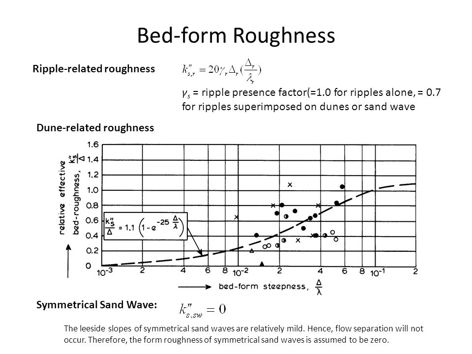 Bed-form Roughness Ripple-related roughness