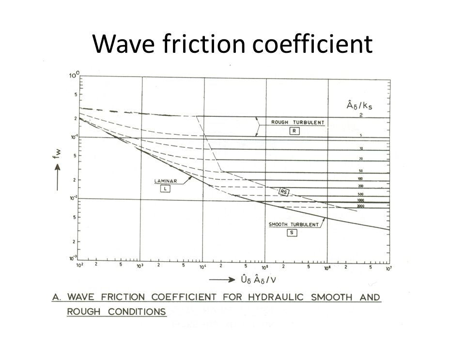 Wave friction coefficient