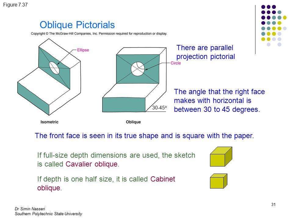 Oblique Pictorials There are parallel projection pictorial