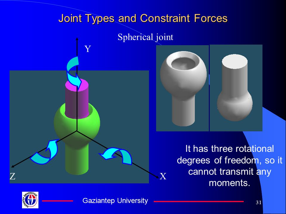 Joint Types and Constraint Forces