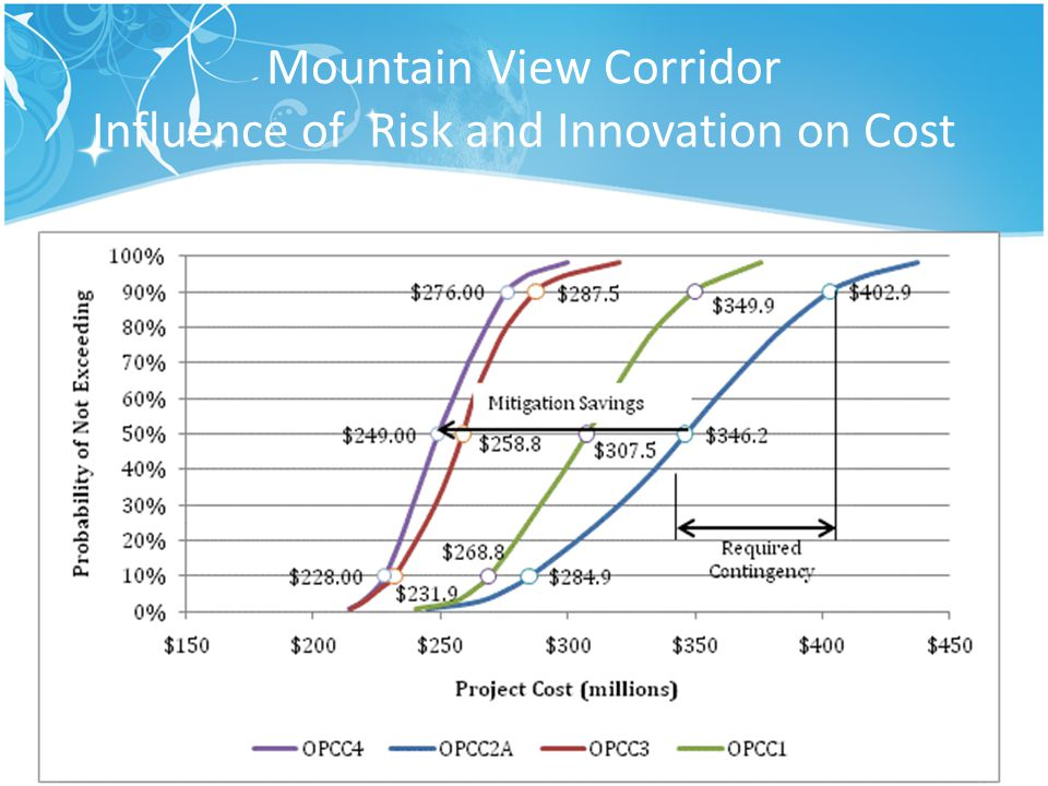 Mountain View Corridor Influence of Risk and Innovation on Cost