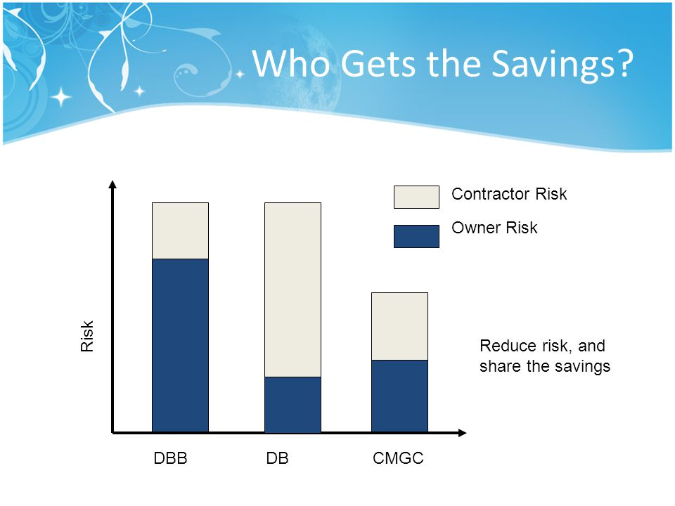 Who Gets the Savings Contractor Risk Owner Risk Risk