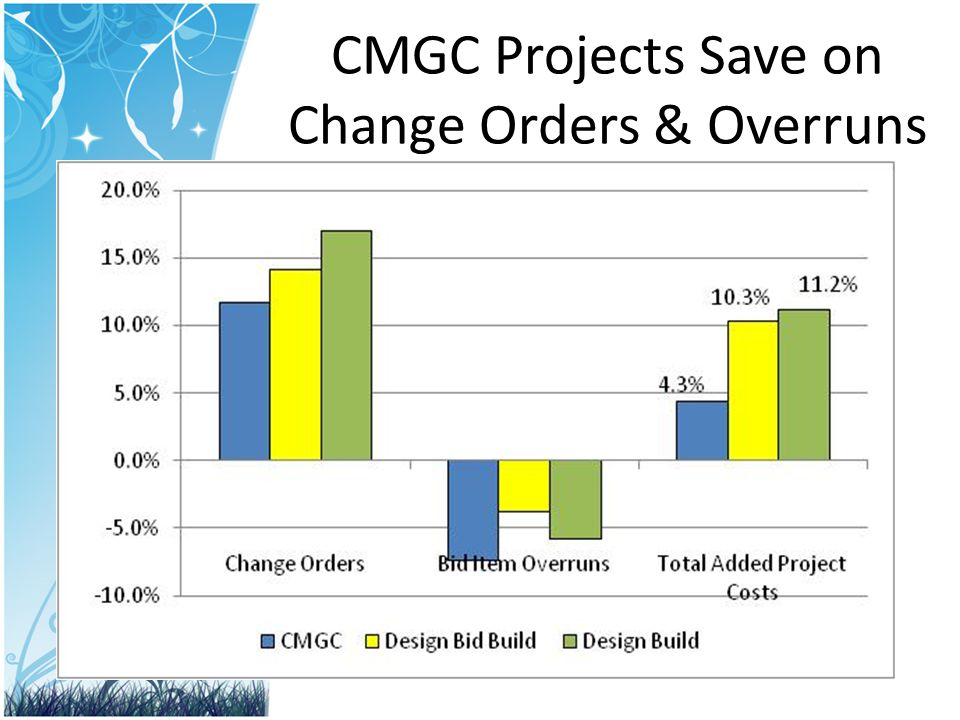 CMGC Projects Save on Change Orders & Overruns