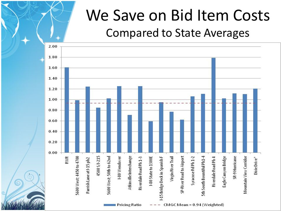 We Save on Bid Item Costs Compared to State Averages