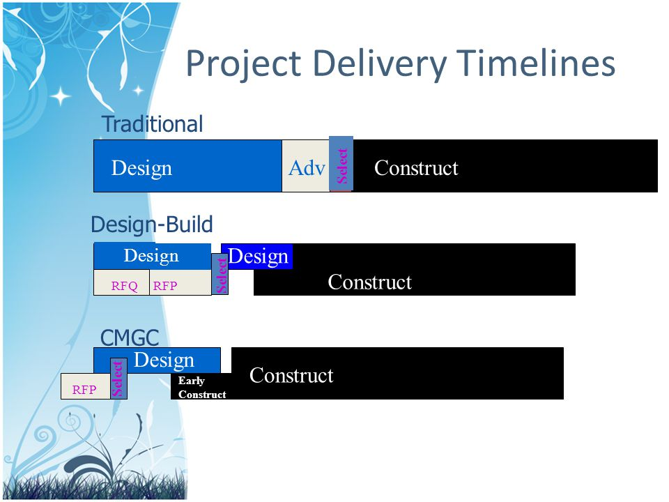 Project Delivery Timelines