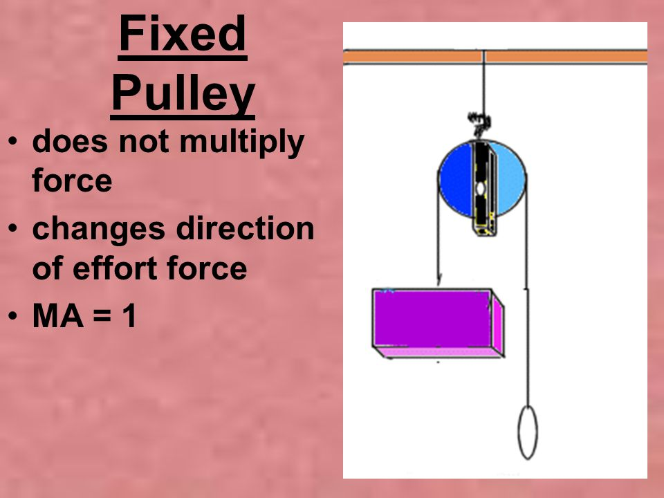 Fixed Pulley does not multiply force changes direction of effort force