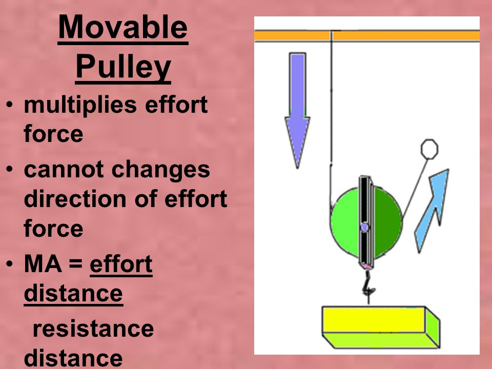 Movable Pulley multiplies effort force