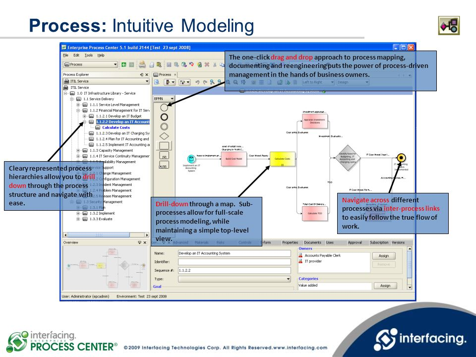Process: Intuitive Modeling