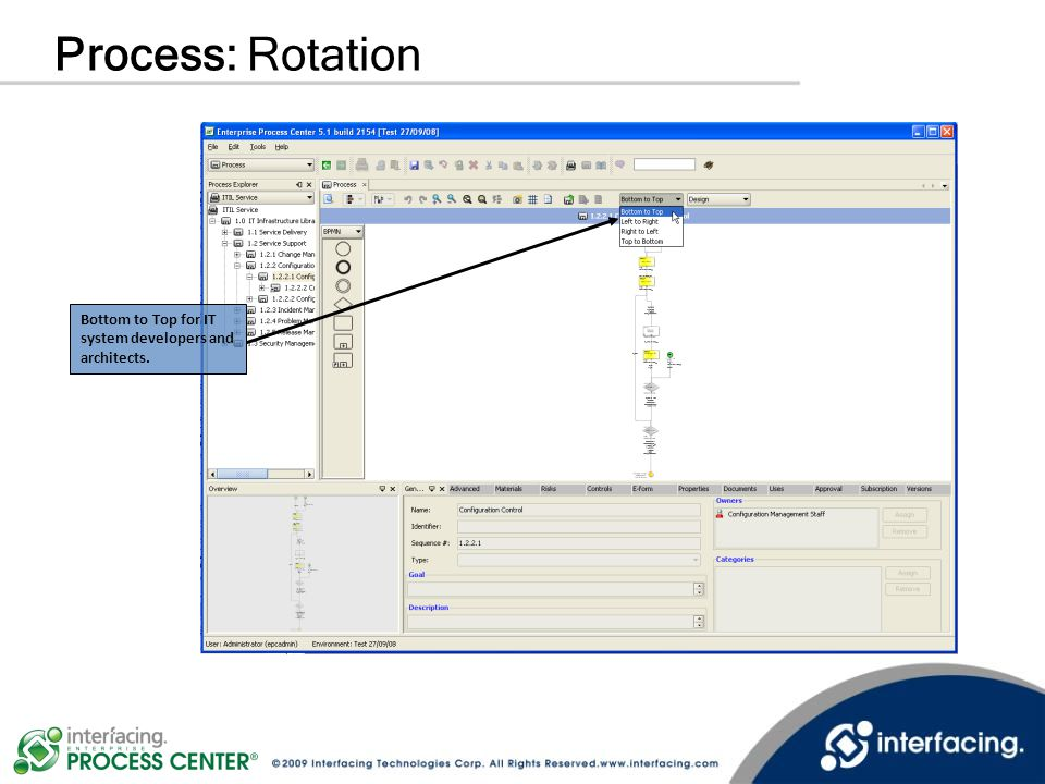 Process: Rotation Bottom to Top for IT system developers and architects.