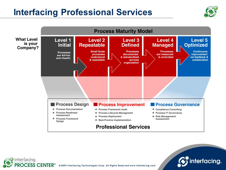 Interfacing Professional Services