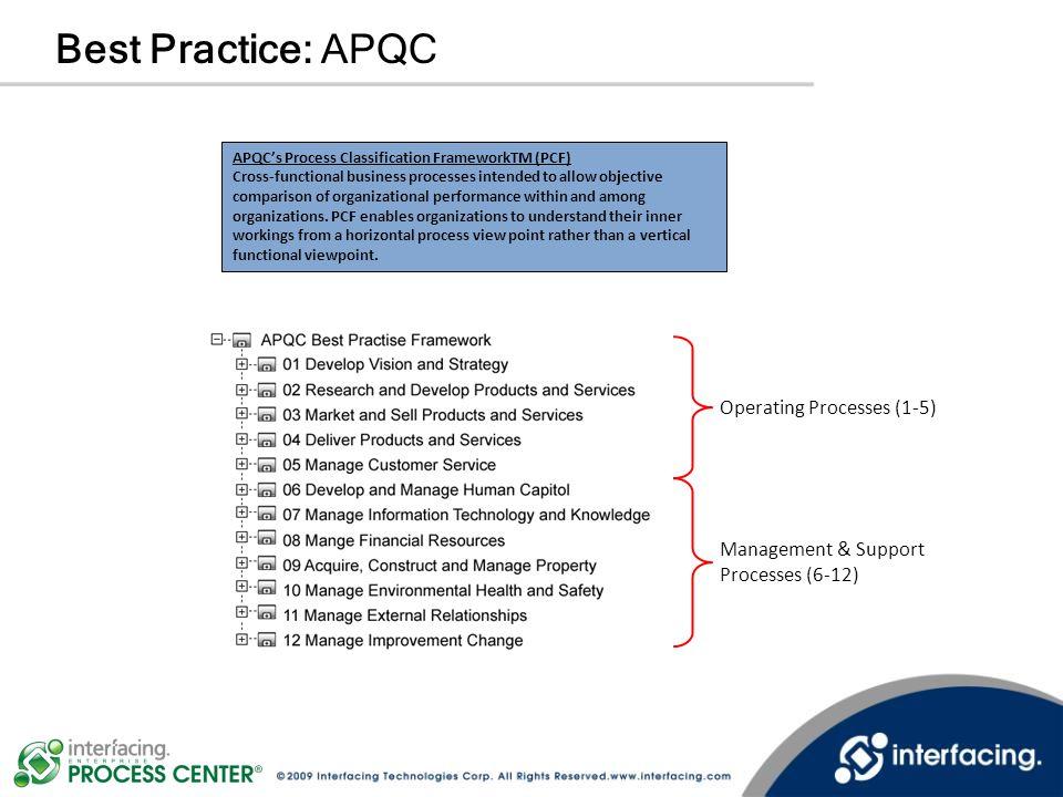 Best Practice: APQC Operating Processes (1-5)