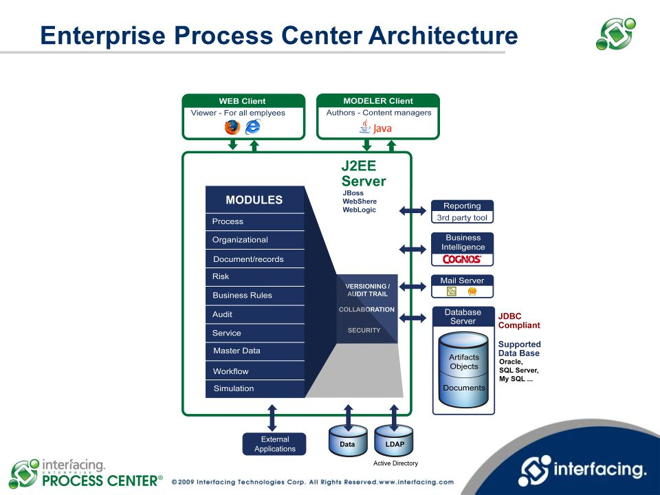 Enterprise Process Center Architecture