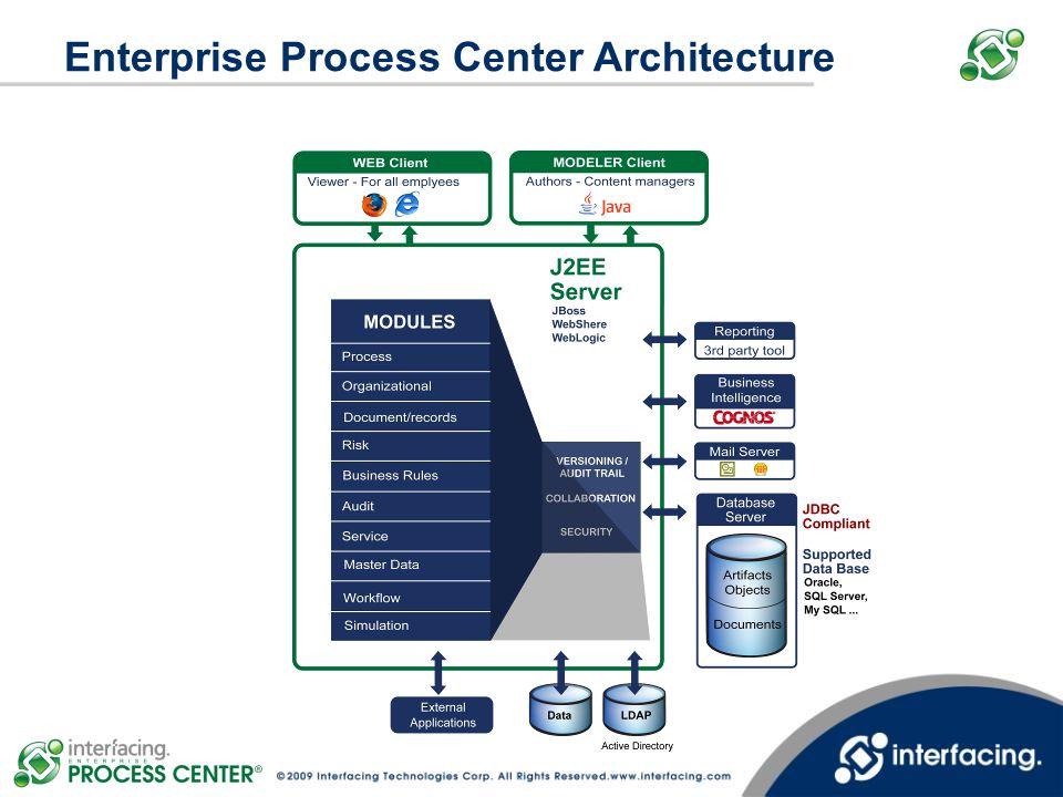 Enterprise Process Center Architecture