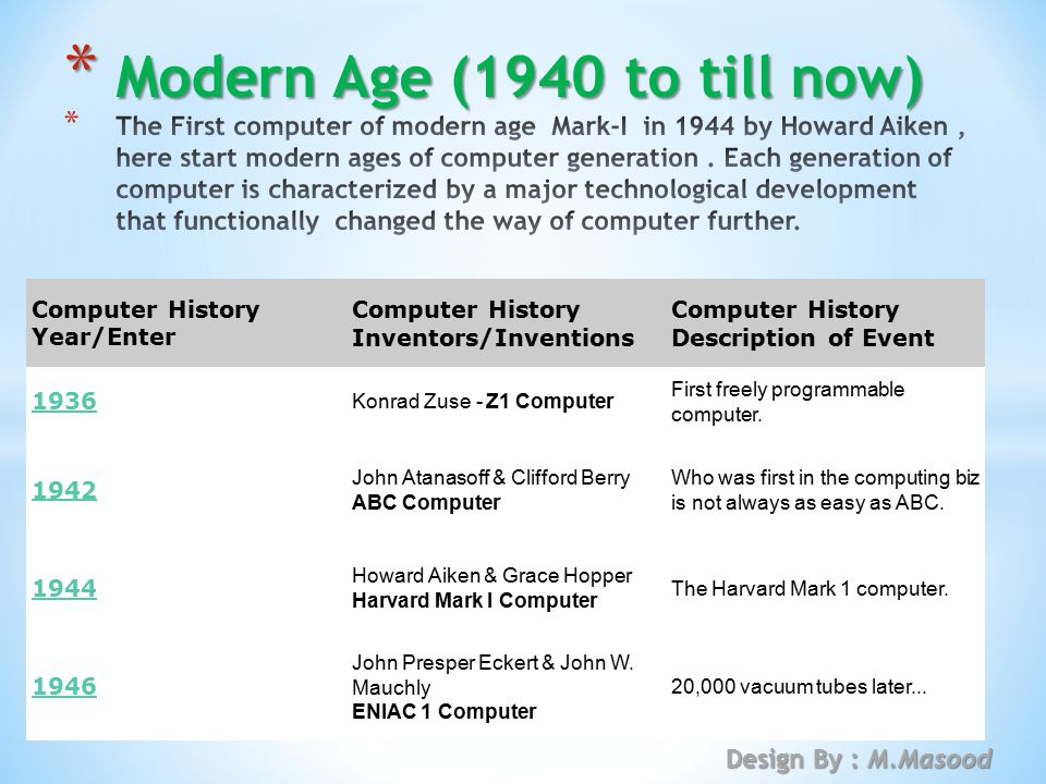 Modern Age (1940 to till now)
