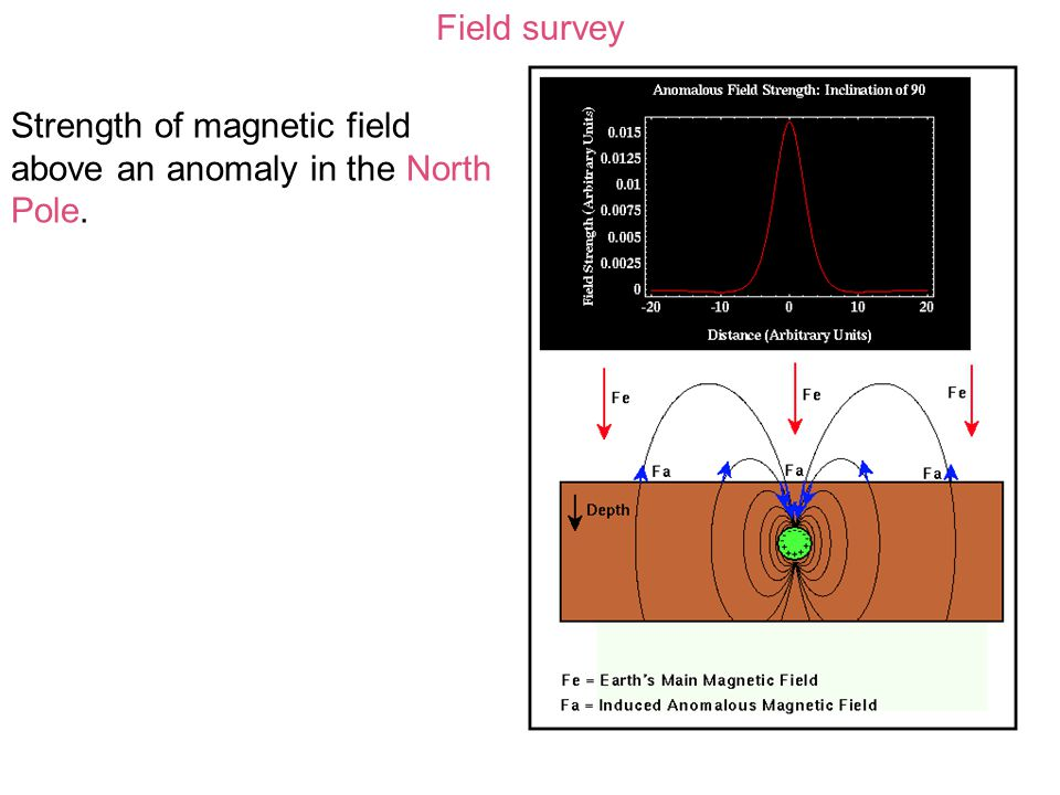 Field survey Strength of magnetic field above an anomaly in the North Pole.