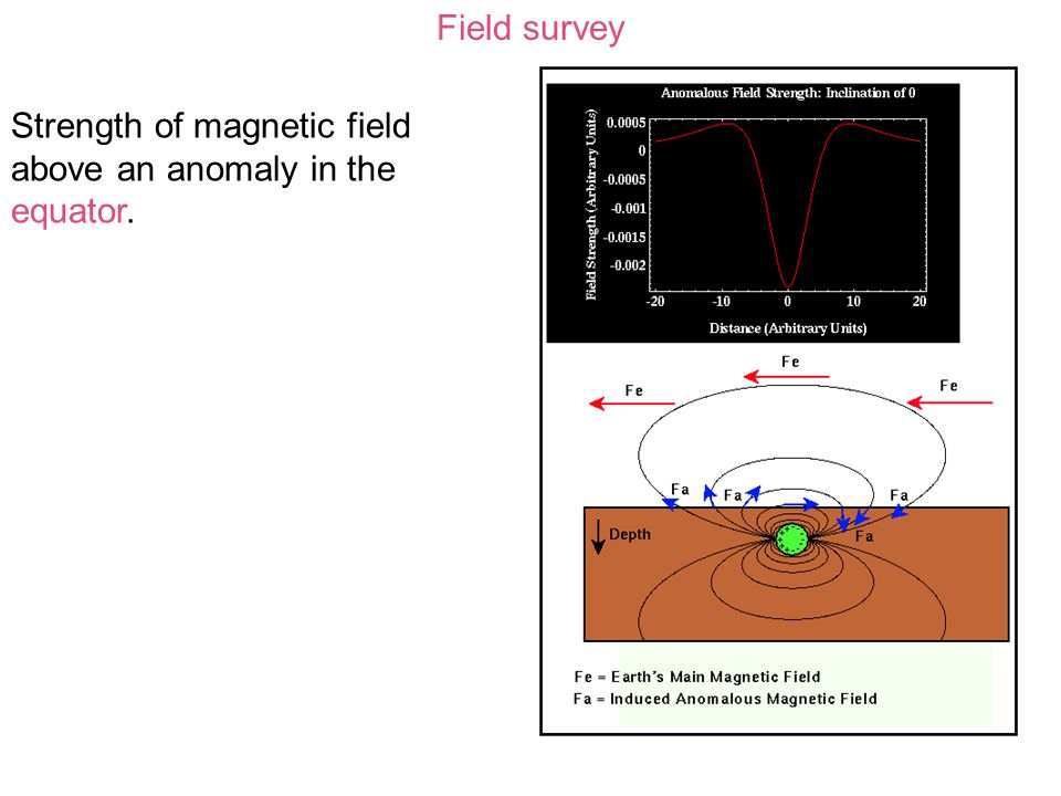 Field survey Strength of magnetic field above an anomaly in the equator.