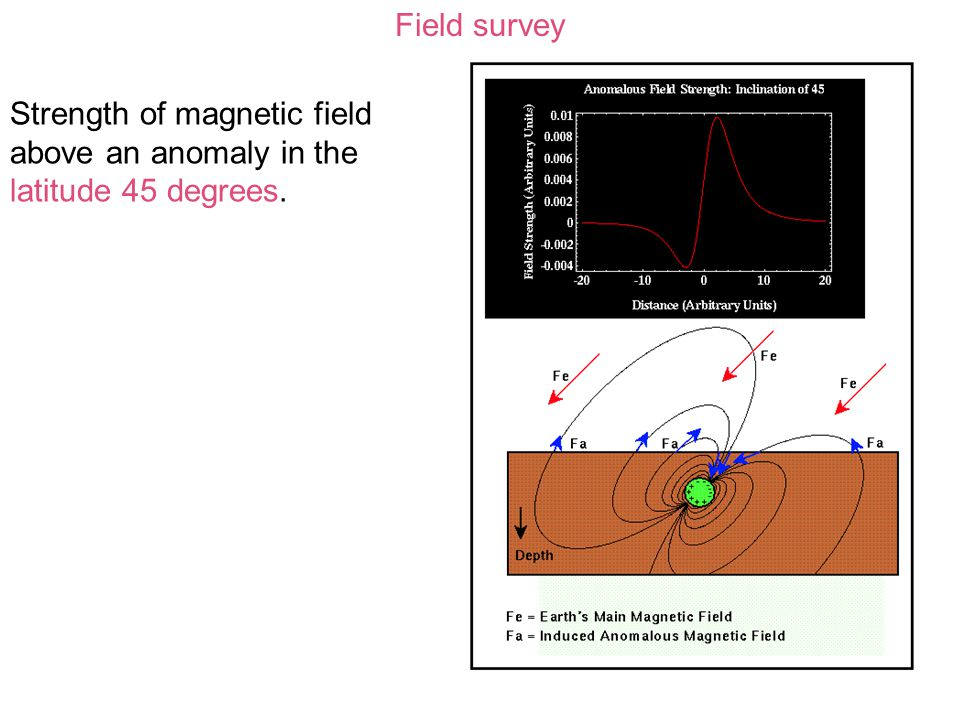 Field survey Strength of magnetic field above an anomaly in the latitude 45 degrees.