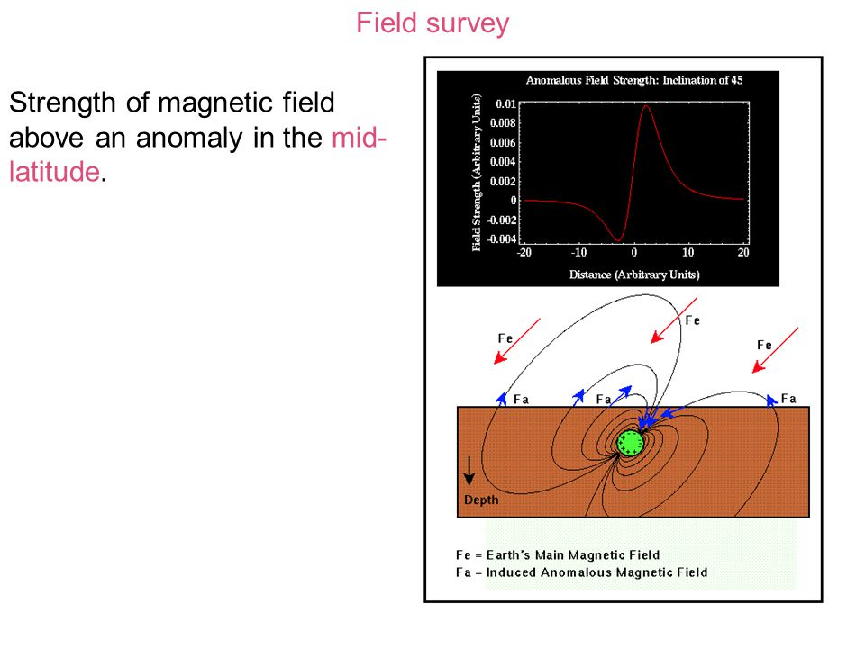 Field survey Strength of magnetic field above an anomaly in the mid-latitude.