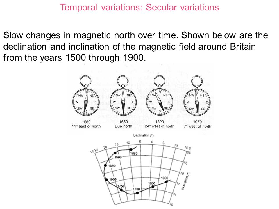 Temporal variations: Secular variations