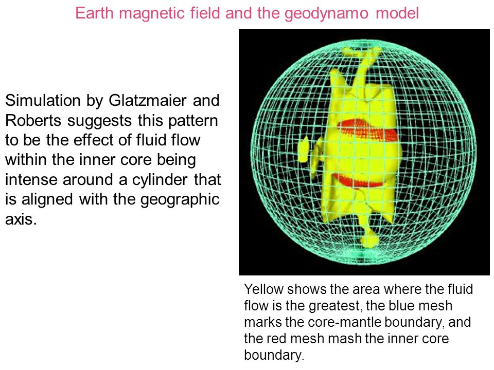 Earth magnetic field and the geodynamo model
