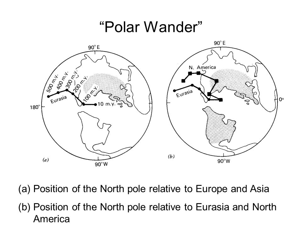 Polar Wander Position of the North pole relative to Europe and Asia