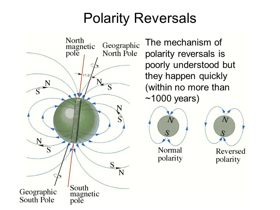 Polarity Reversals The mechanism of polarity reversals is poorly understood but they happen quickly (within no more than ~1000 years)