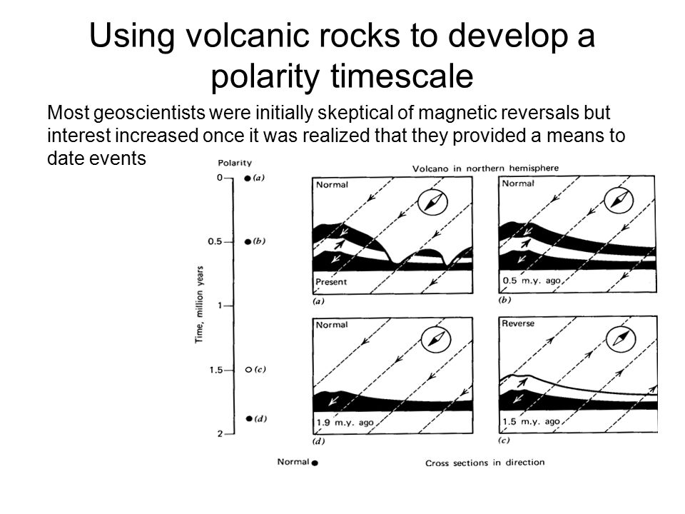 Using volcanic rocks to develop a polarity timescale
